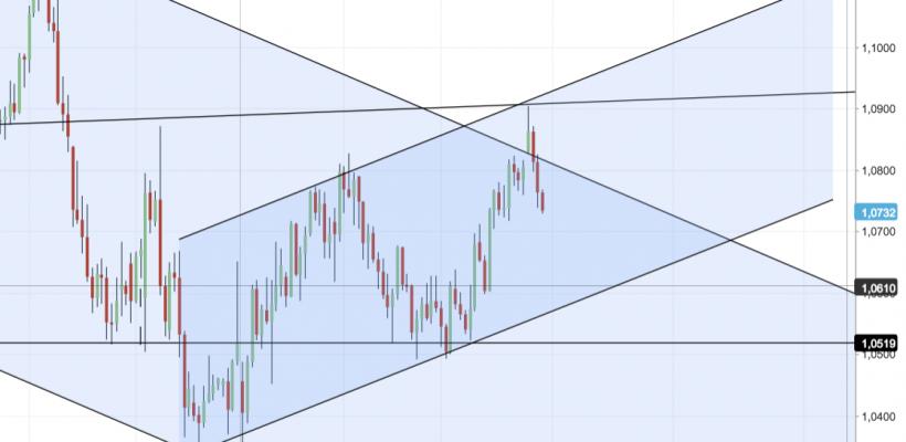 Analisi Tecnica EUR USD breve periodo