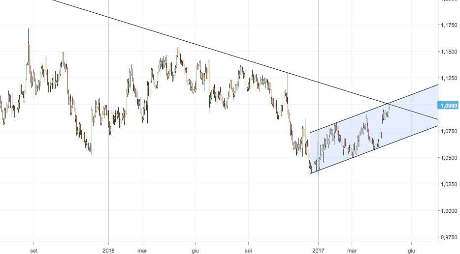 Andamento prezzo euro dollaro 2017