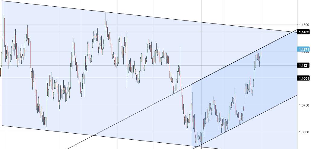 Euro Dollaro giugno 2017
