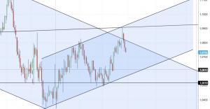 analisi tecnica Eur USD settimanale