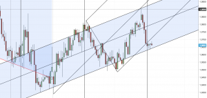 Pitchfork su Eur USD