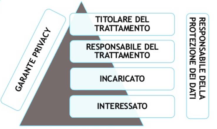 Responsabile e Titolare del trattamento